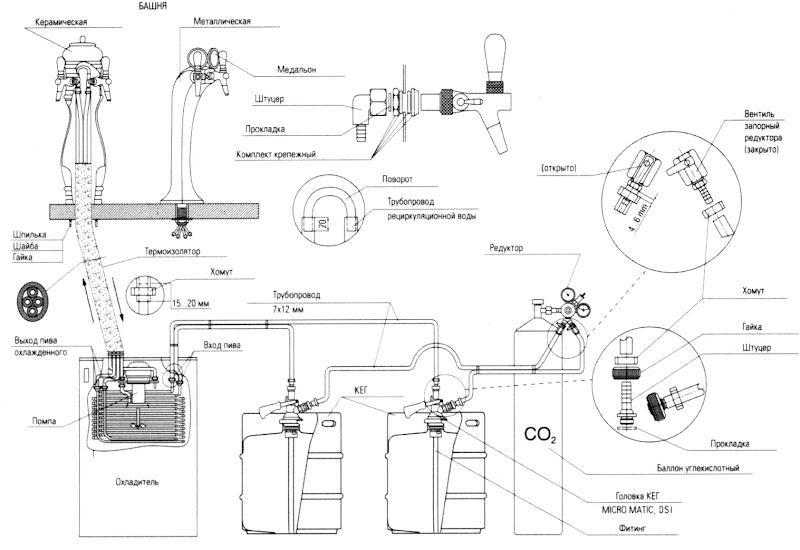 Схема подключения подстоечного пивного охладителя.
